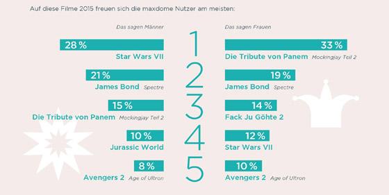 Die Anwärter für die Top-Filme 2015 bei Maxdome. (Quelle: Maxdome Jahresumfrage 2014)